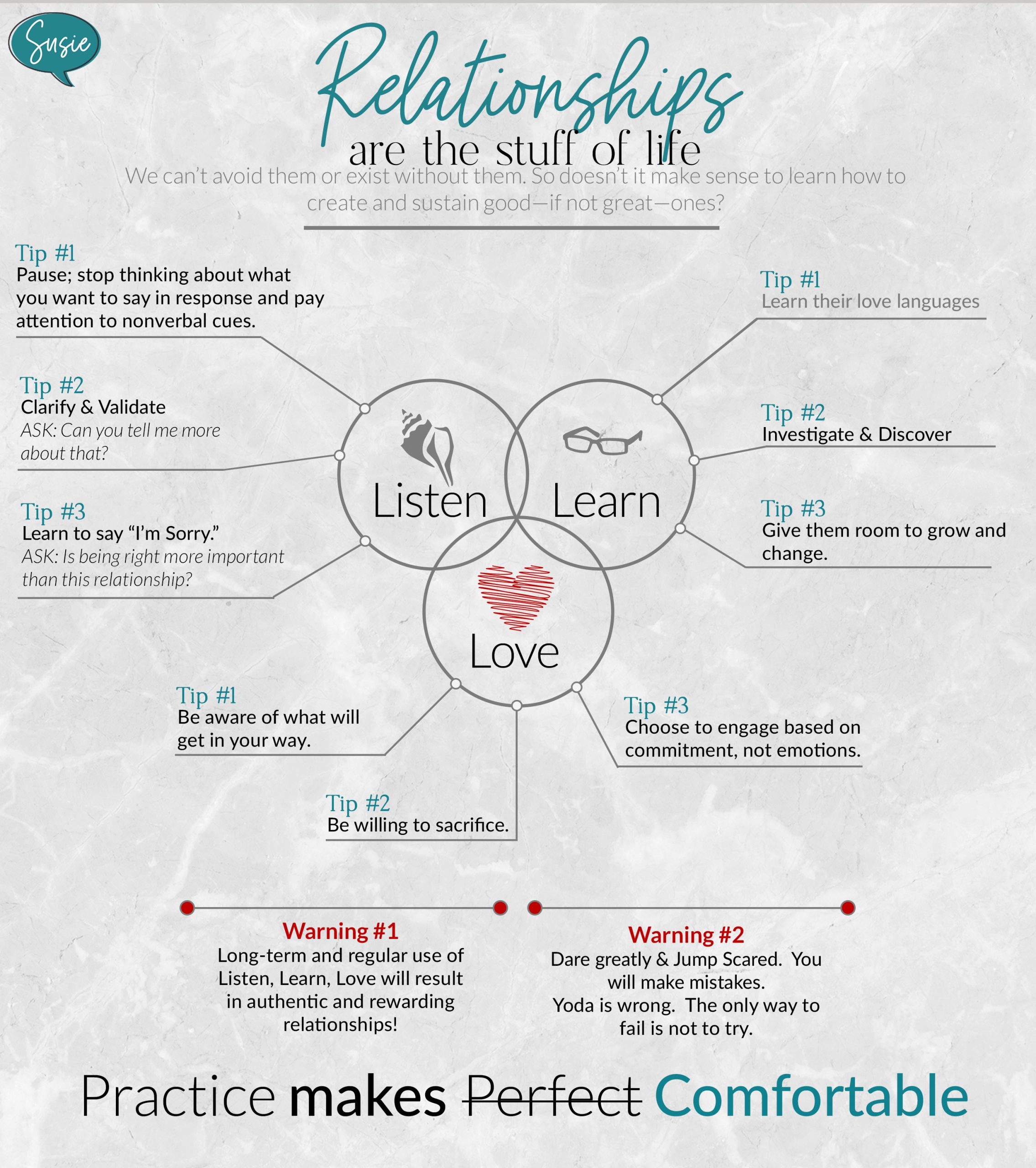 Listen Learn Love Infographic