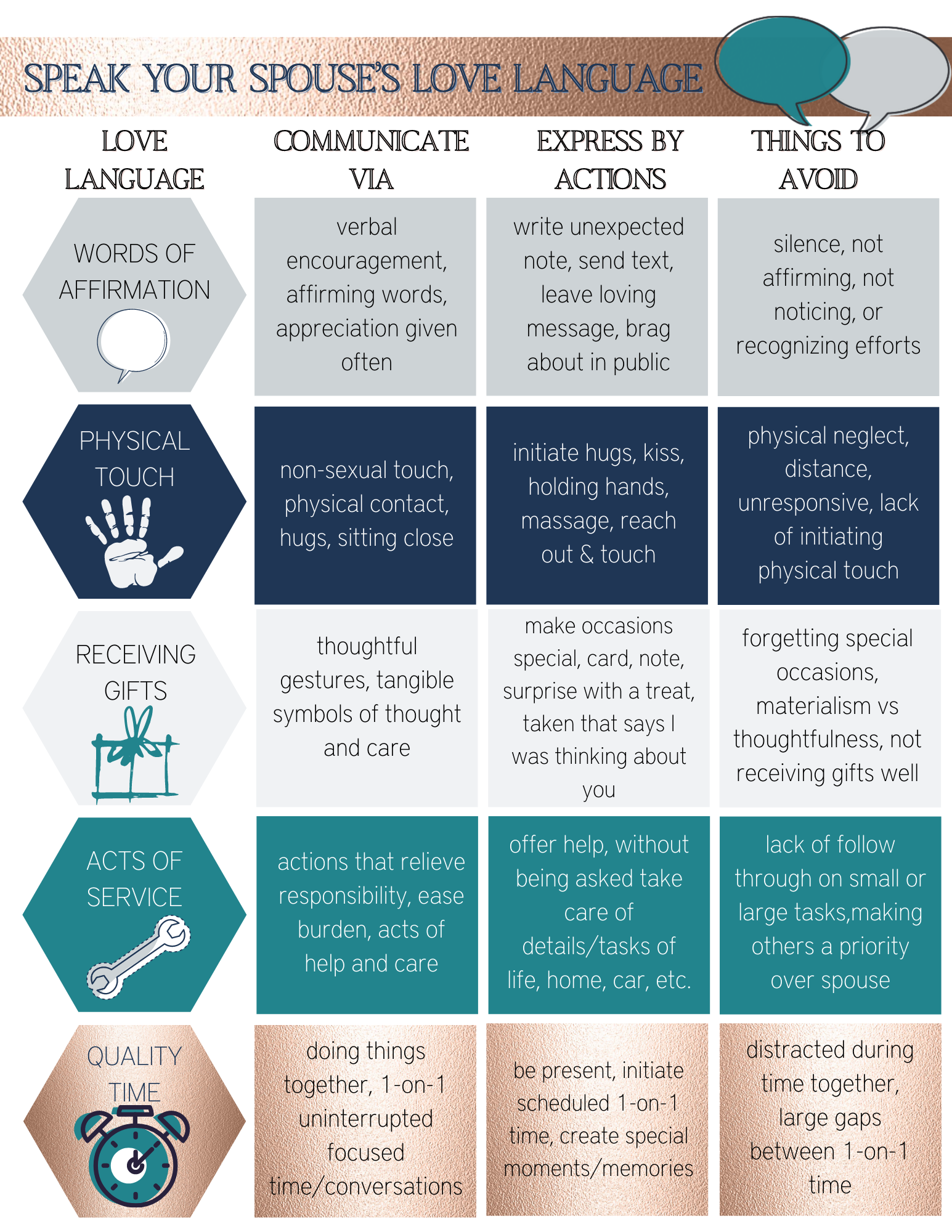 5 Love Languages Chart